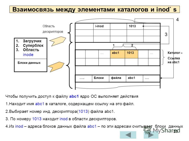 26 Взаимосвязь между элементами каталогов и inod` s …..Блокифайлаabc1…. i-inod1013 1.Загрузчик 2.Суперблок 3.Область inode Блоки данных …abc11013… Область дескрипторов 1 2 3 4 Каталог – Ссылка на abc1 Чтобы получить доступ к файлу abc1 ядро ОС выполн
