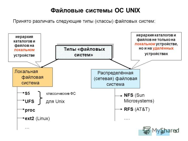 5 Файловые системы ОС UNIX Типы «файловых систем» Локальная файловая система Распределённая (сетевая) файловая система S5 классические ФС UFS для Unix proc ext2 (Linux) … NFS (Sun Microsystems) RFS (AT&T) …. Принято различать следующие типы (классы)