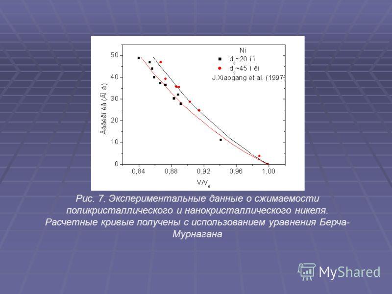 Рис. 7. Экспериментальные данные о сжимаемости поликристаллического и нанокристаллического никеля. Расчетные кривые получены с использованием уравнения Берча- Мурнагана