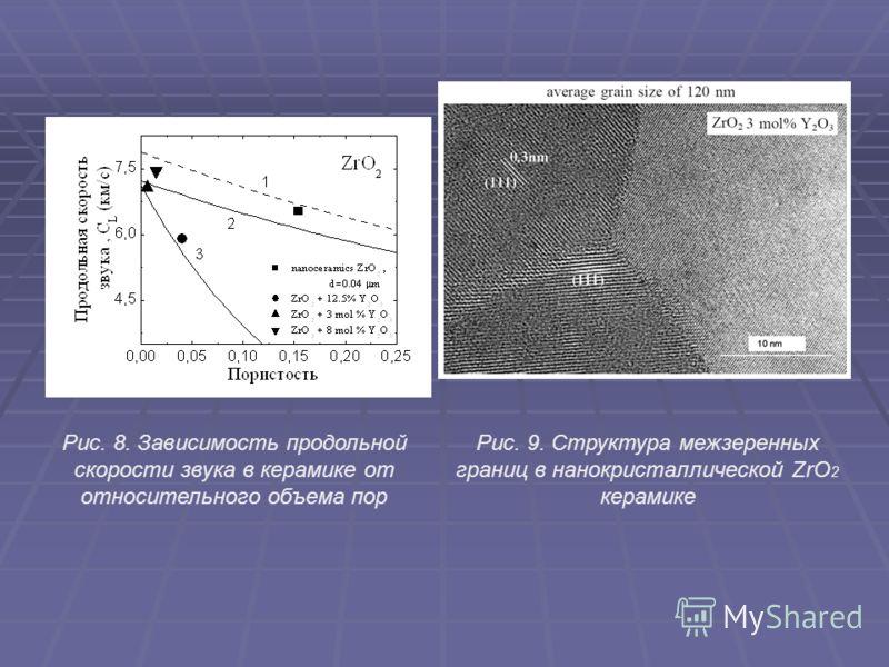 Рис. 8. Зависимость продольной скорости звука в керамике от относительного объема пор Рис. 9. Структура межзеренных границ в нанокристаллической ZrO 2 керамике