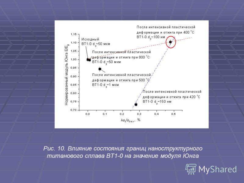 Рис. 10.Влияние состояния границ наноструктурного титанового сплава BT1-0 на значение модуля Юнга