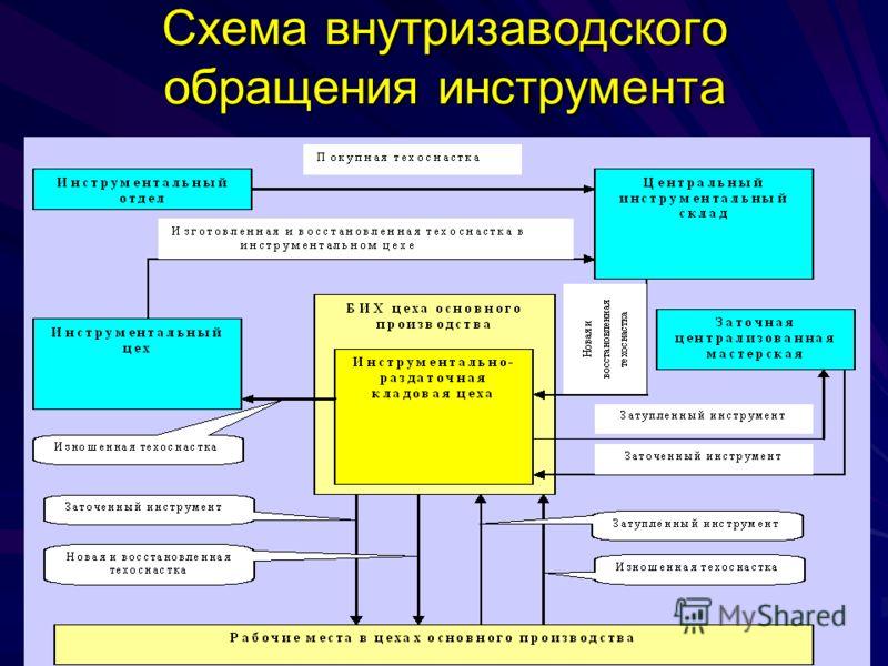 Схема внутризаводского обращения инструмента