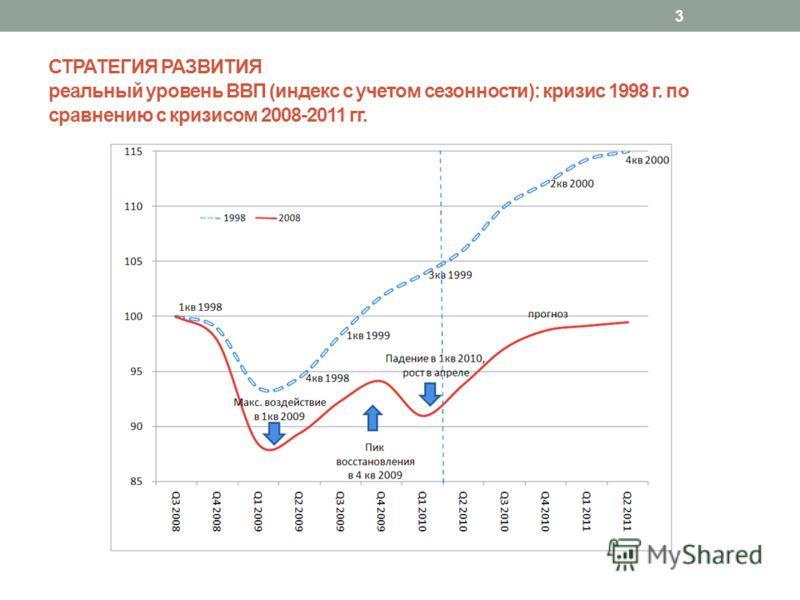 СТРАТЕГИЯ РАЗВИТИЯ реальный уровень ВВП (индекс с учетом сезонности): кризис 1998 г. по сравнению с кризисом 2008-2011 гг. 3
