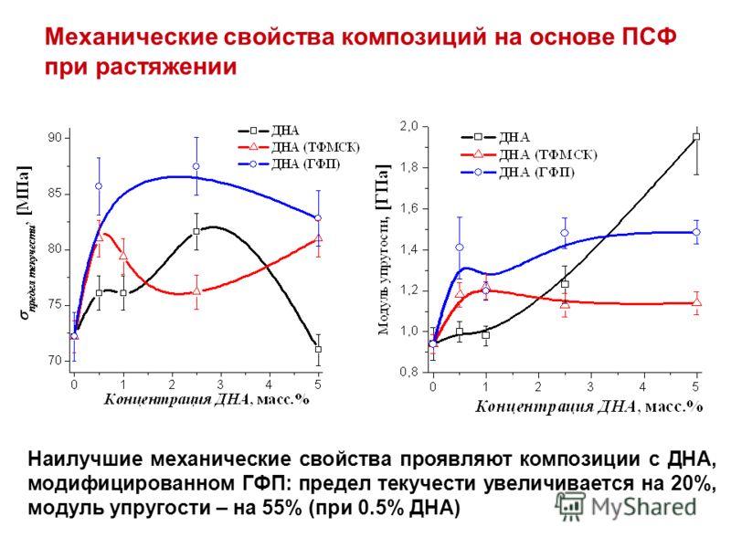 Механические свойства композиций на основе ПСФ при растяжении Наилучшие механические свойства проявляют композиции с ДНА, модифицированном ГФП: предел текучести увеличивается на 20%, модуль упругости – на 55% (при 0.5% ДНА)