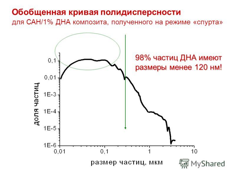 Обобщенная кривая полидисперсности 98% частиц ДНА имеют размеры менее 120 нм! для САН/1% ДНА композита, полученного на режиме «спурта»
