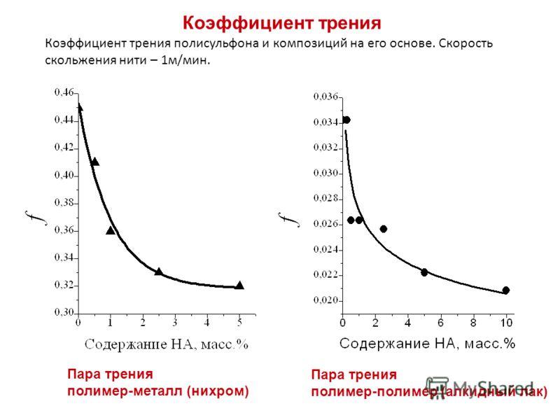 Коэффициент трения Коэффициент трения полисульфона и композиций на его основе. Скорость скольжения нити – 1м/мин. Пара трения полимер-металл (нихром) Пара трения полимер-полимер (алкидный лак)