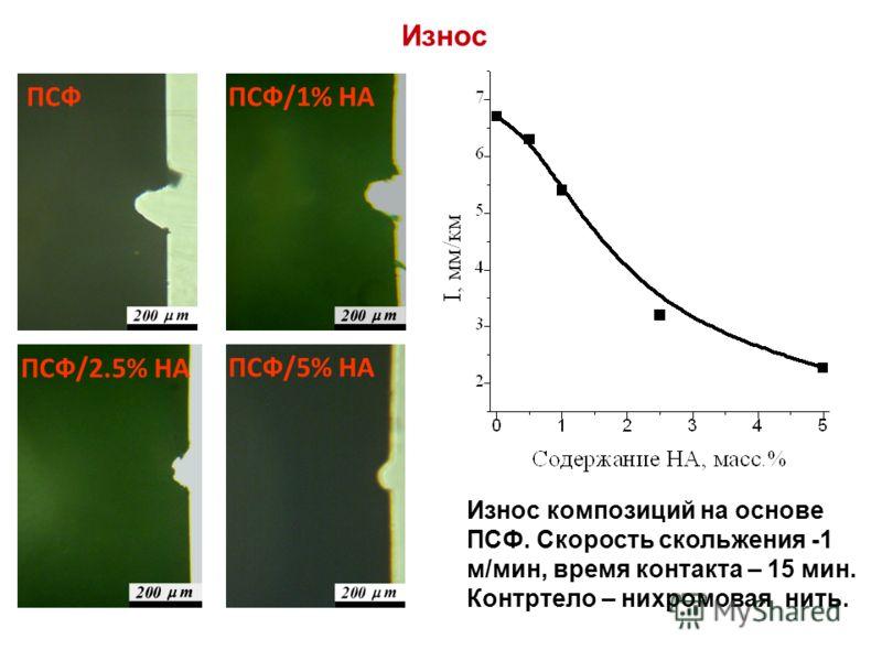 Износ ПСФПСФ/1% НА ПСФ/2.5% НА ПСФ/5% НА Износ композиций на основе ПСФ. Скорость скольжения -1 м/мин, время контакта – 15 мин. Контртело – нихромовая нить.