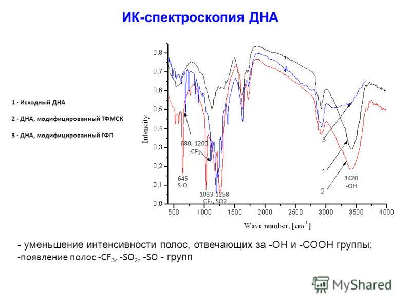 ИК-спектроскопия ДНА 3420 -OH 1033-1258 CF 3, SO2 645 S-O 680, 1200 -CF 3 - уменьшение интенсивности полос, отвечающих за -OH и -COOH группы; -появление полос -CF 3, - SO 2, - SO - групп 1 - Исходный ДНА 2 - ДНА, модифицированный ТФМСК 3 - ДНА, модиф