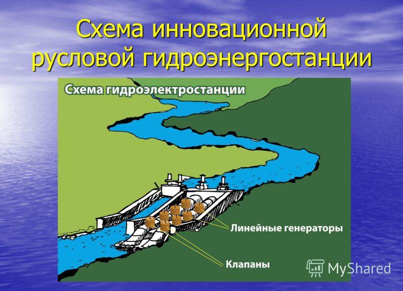 Схема инновационной русловой гидроэнергостанции