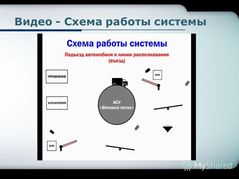 Видео - Схема работы системы