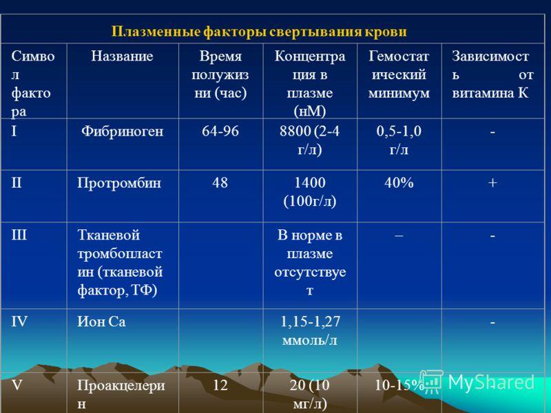 Симво л факто ра НазваниеВремя полужиз ни (час) Концентра ция в плазме (нМ) Гемостат ический минимум Зависимост ь от витамина К IФибриноген64-968800 (2-4 г/л) 0,5-1,0 г/л - IIПротромбин481400 (100г/л) 40%+ IIIТканевой тромбопласт ин (тканевой фактор,
