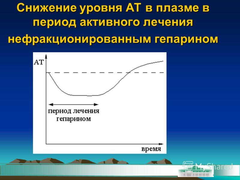 Снижение уровня АТ в плазме в период активного лечения нефракционированным гепарином