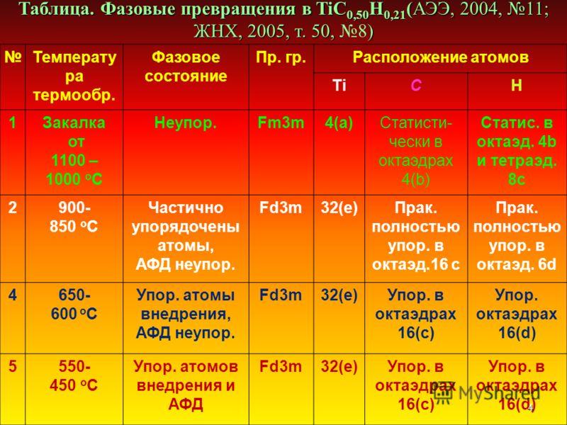 Температу ра термообр. Фазовое состояние Пр. гр.Расположение атомов TiCH 1Закалка от 1100 – 1000 о С Неупор.Fm3m4(a)Статисти- чески в октаэдрах 4(b) Статис. в октаэд. 4b и тетраэд. 8c 2900- 850 о С Частично упорядочены атомы, АФД неупор. Fd3m32(e)Пра