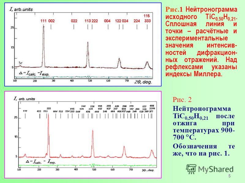Рис.1 Нейтронограмма исходного TiC 0,50 H 0,21. Сплошная линия и точки – расчётные и экспериментальные значения интенсив- ностей дифракцион- ных отражений. Над рефлексами указаны индексы Миллера. Рис. 2 Нейтронограмма TiC 0,50 H 0,21 после отжига при