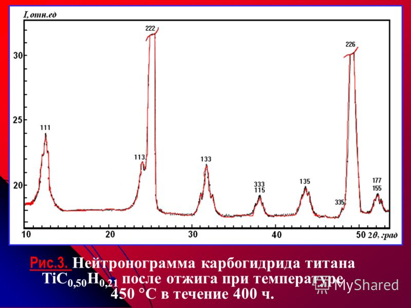 Рис.3. Нейтронограмма карбогидрида титана TiC 0,50 H 0,21 после отжига при температуре 450 C в течение 400 ч.