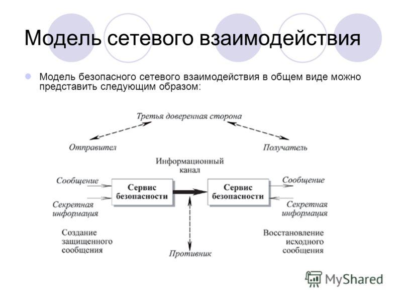 Модель сетевого взаимодействия Модель безопасного сетевого взаимодействия в общем виде можно представить следующим образом: