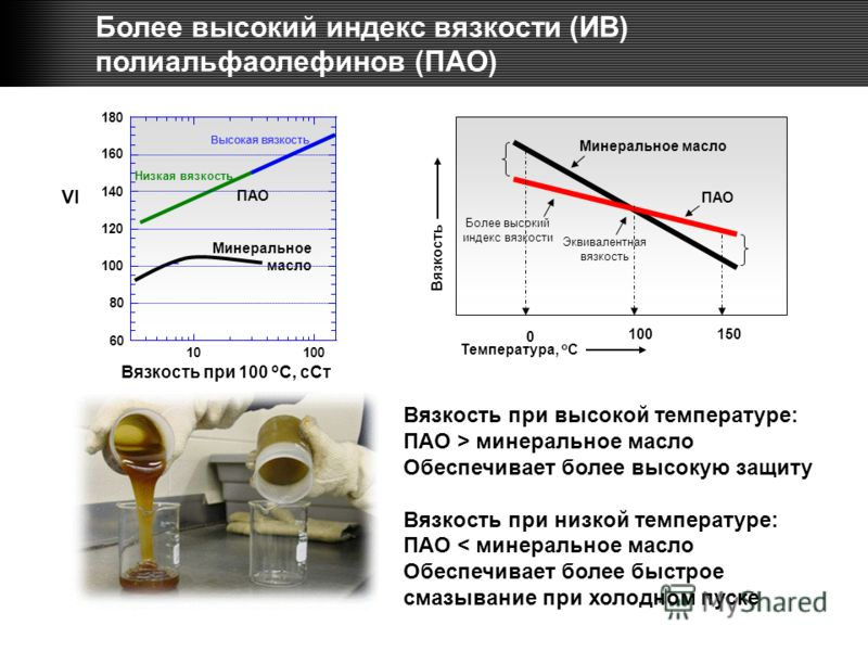 ПАО Минеральное масло Вязкость при 100 o C, сСт VI Вязкость при высокой температуре: ПАО > минеральное масло Обеспечивает более высокую защиту Вязкость при низкой температуре: ПАО < минеральное масло Обеспечивает более быстрое смазывание при холодном
