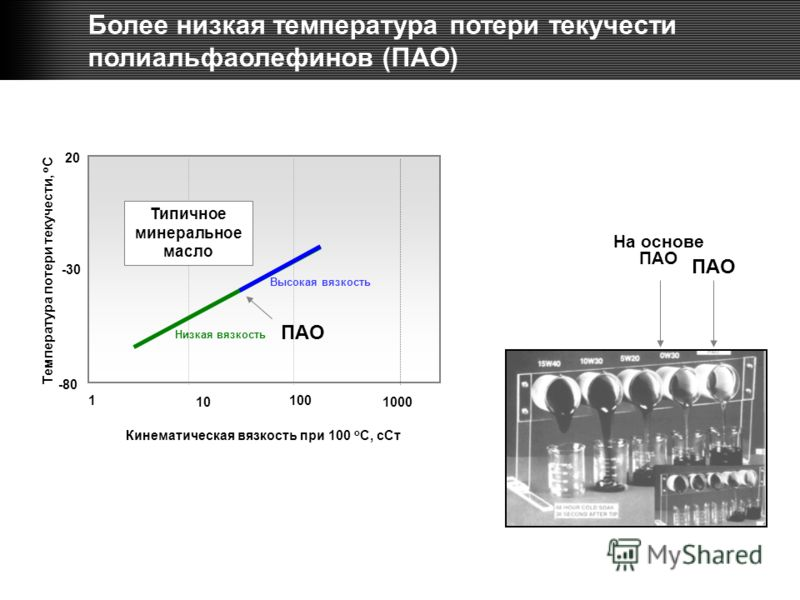 1 10 100 1000 Температура потери текучести, o C -80 -30 20 Типичное минеральное масло ПАО Кинематическая вязкость при 100 o C, сСт ПАО На основе ПАО Более низкая температура потери текучести полиальфаолефинов (ПАО) Высокая вязкость Низкая вязкость