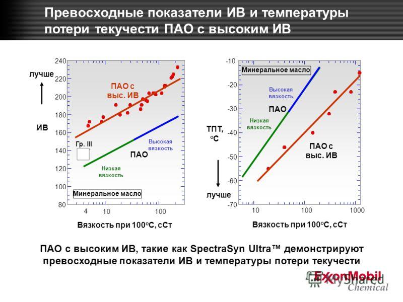 ПАО с высоким ИВ, такие как SpectraSyn Ultra демонстрируют превосходные показатели ИВ и температуры потери текучести Превосходные показатели ИВ и температуры потери текучести ПАО с высоким ИВ лучше ТПТ, o C -70 -60 -50 -40 -30 -20 -10 101001000 ПАО П