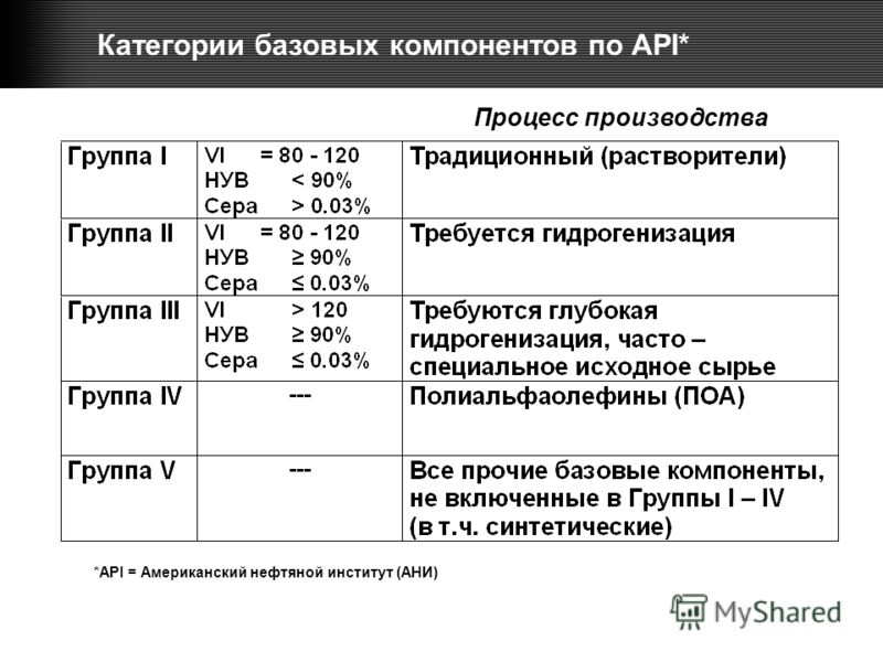 Категории базовых компонентов по API* Процесс производства *API = Американский нефтяной институт (АНИ)