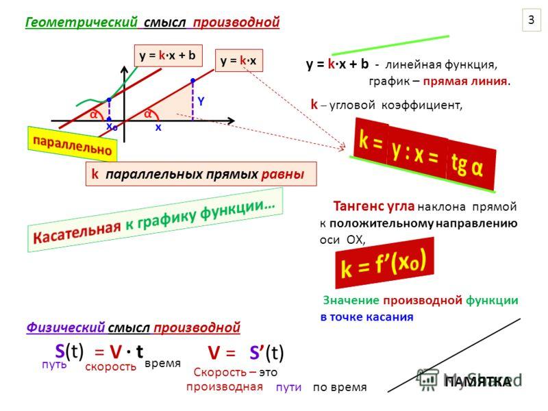 у = kx + b - линейная функция, график – прямая линия. k – угловой коэффициент, у = kx x Y α α Тангенс угла наклона прямой к положительному направлению оси ОХ, Значение производной функции в точке касания x у = kx + b k параллельных прямых равны Геоме