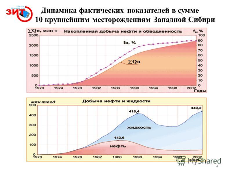 Динамика фактических показателей в сумме по 10 крупнейшим месторождениям Западной Сибири 4