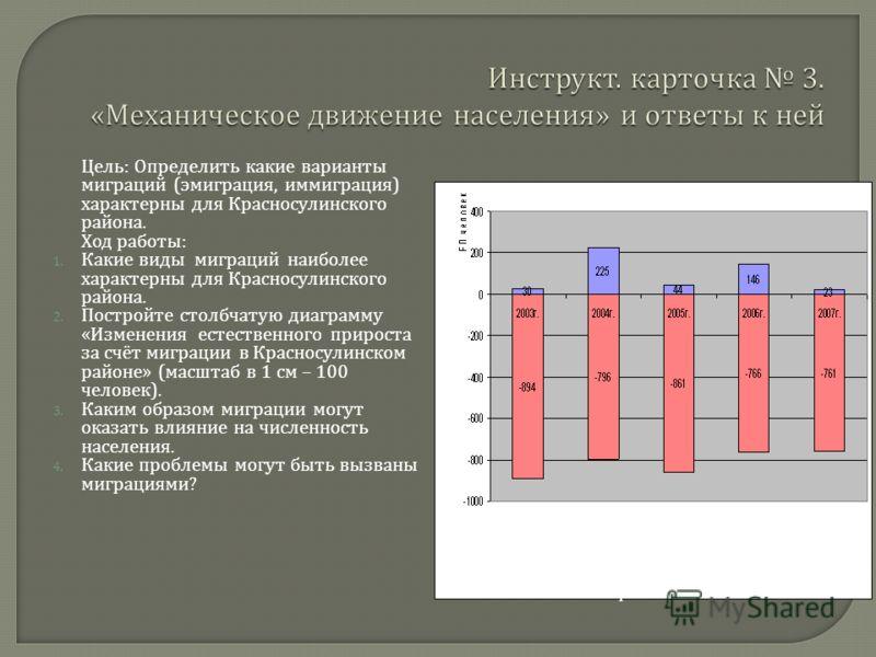 Цель : Определить какие варианты миграций ( эмиграция, иммиграция ) характерны для Красносулинского района. Ход работы : 1. Какие виды миграций наиболее характерны для Красносулинского района. 2. Постройте столбчатую диаграмму « Изменения естественно