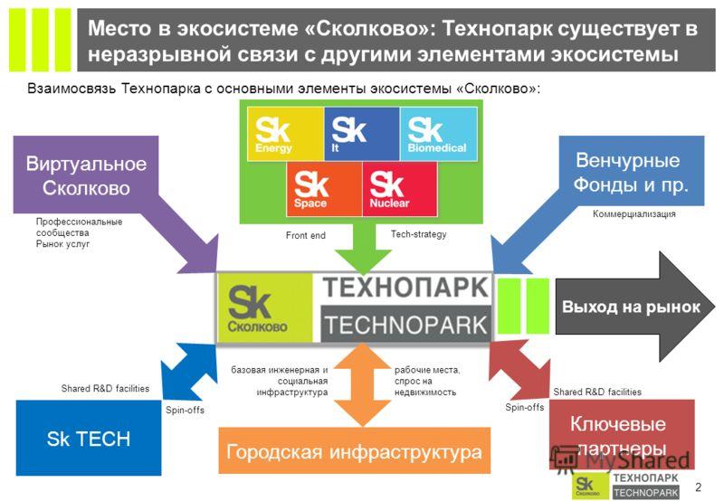 1 Миссия и стратегические цели Технопарка «Сколково» Создание инфраструктуры для обеспечения успешного развития инновационного бизнеса и коммерциализации технологий компаний - участников Миссия Стратегические цели 1 1 2 2 3 3 4 4 Создать эффективную