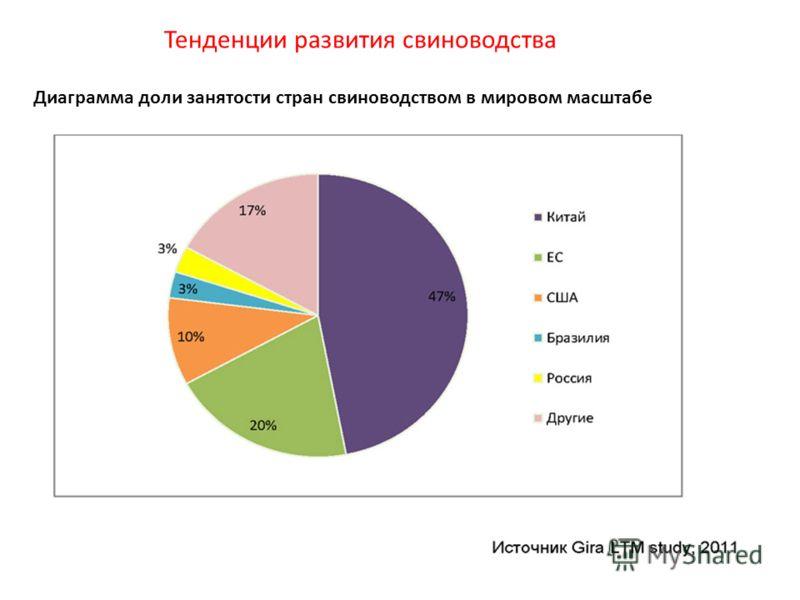 Диаграмма доли занятости стран свиноводством в мировом масштабе Тенденции развития свиноводства