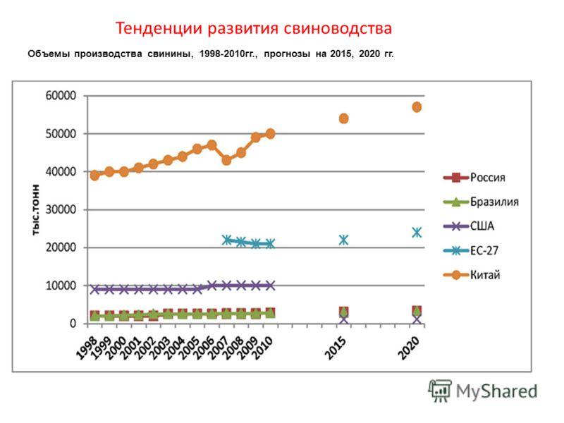 Объемы производства свинины, 1998-2010гг., прогнозы на 2015, 2020 гг. Тенденции развития свиноводства