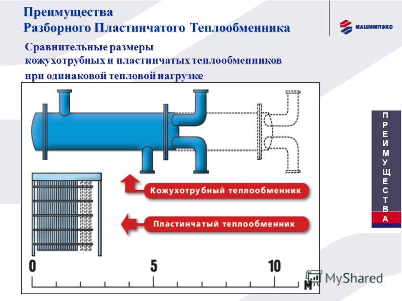 Сравнительные размеры кожухотрубных и пластинчатых теплообменников при одинаковой тепловой нагрузке Преимущества Разборного Пластинчатого Теплообменника ПРЕИМУЩЕСТВАПРЕИМУЩЕСТВА