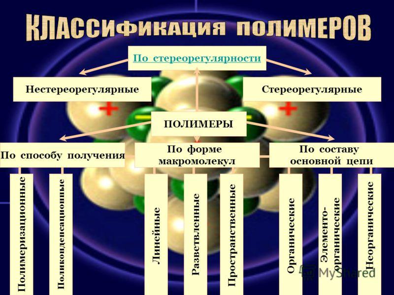 По стереорегулярности НестереорегулярныеСтереорегулярные ПОЛИМЕРЫ По составу основной цепи По форме макромолекул По способу получения Полимеризационные Поликонденсационные ЛинейныеРазветвленныеПространственныеОрганические Элементо- органические Неорг