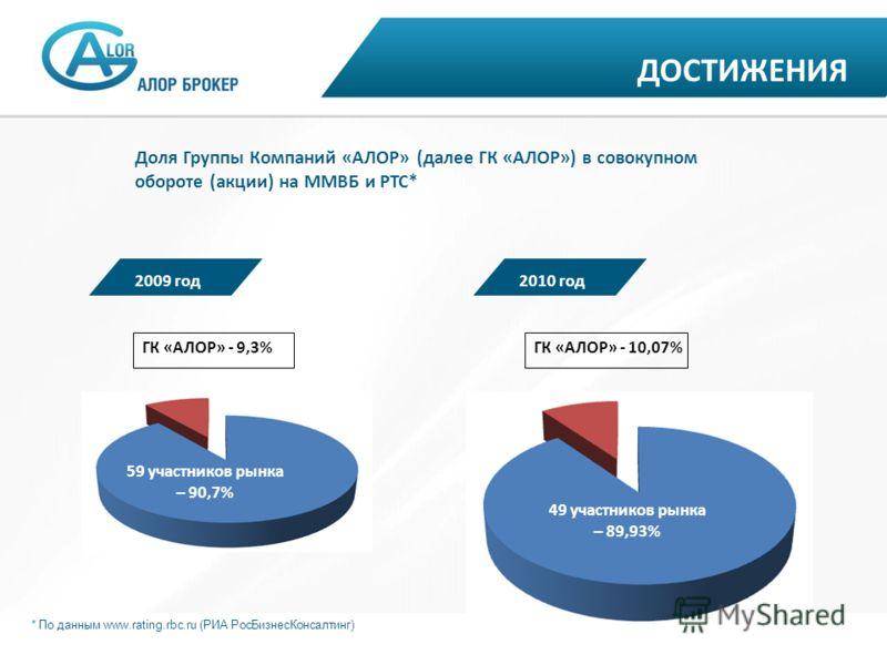 Доля Группы Компаний «АЛОР» (далее ГК «АЛОР») в совокупном обороте (акции) на ММВБ и РТС* 2009 год2010 год ГК «АЛОР» - 9,3%ГК «АЛОР» - 10,07% 59 участников рынка – 90,7% 49 участников рынка – 89,93% * По данным www.rating.rbc.ru (РИА РосБизнесКонсалт