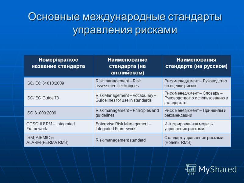 Основные международные стандарты управления рисками Номер/краткое название стандарта Наименование стандарта (на английском) Наименования стандарта (на русском) ISO/IEC 31010:2009 Risk management – Risk assessment techniques Риск-менеджмент – Руководс