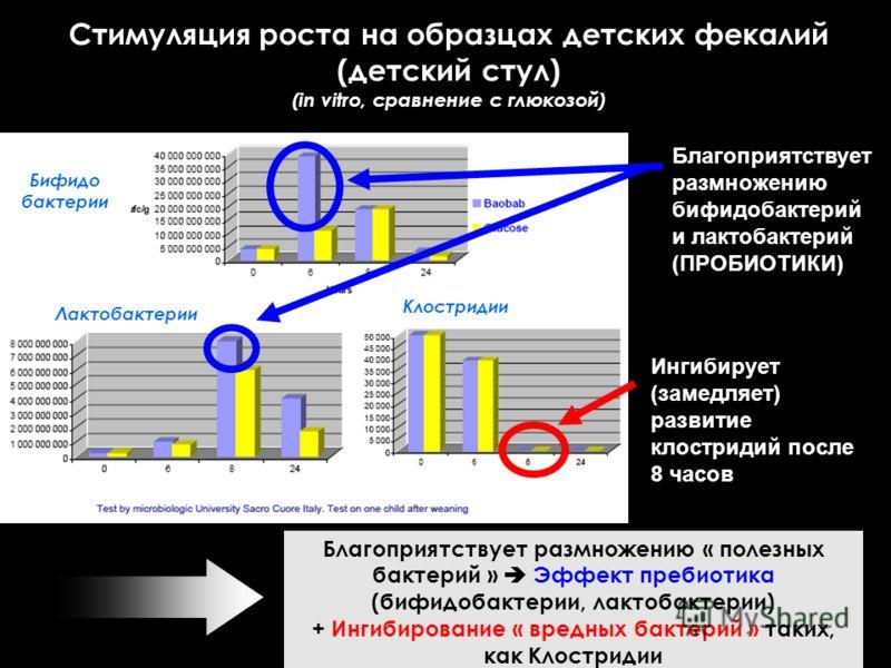 Стимуляция роста на образцах детских фекалий (детский стул) (in vitro, сравнение с глюкозой) Благоприятствует размножению « полезных бактерий » Эффект пребиотика (бифидобактерии, лактобактерии) + Ингибирование « вредных бактерий » таких, как Клострид