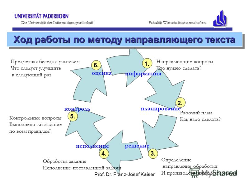 Prof. Dr. Franz-Josef Kaiser14 информация планирование решение исполнение контроль оценка 1. 2. 3.4. 5. Обработка задания Исполнение поставленной задачи Определение направление обработки И производственных материалов Контрольные вопросы Выполнено ли