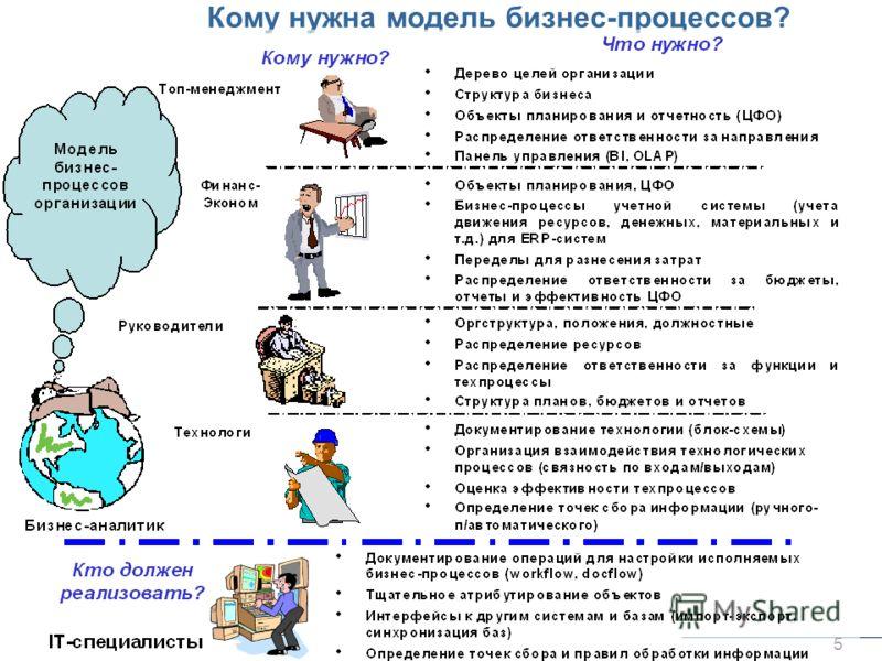 © Елиферов В.Г. 2012 5 Кому нужна модель бизнес-процессов?