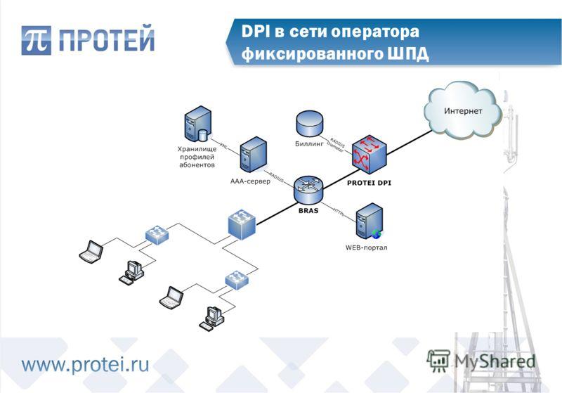 DPI в сети оператора фиксированного ШПД