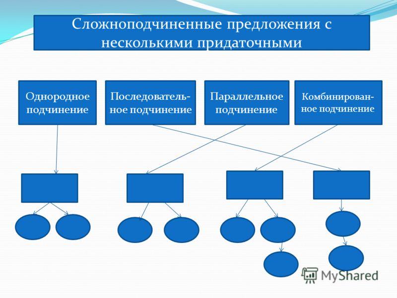Сложноподчиненные предложения с несколькими придаточными Однородное подчинение Последователь- ное подчинение Параллельное подчинение Комбинирован- ное подчинение