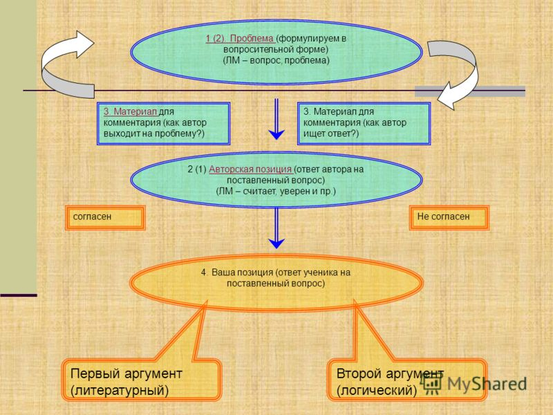 1 (2). Проблема 1 (2). Проблема (формулируем в вопросительной форме) (ЛМ – вопрос, проблема) 3. Материал 3. Материал для комментария (как автор выходит на проблему?) 3. Материал для комментария (как автор ищет ответ?) 2 (1) Авторская позиция (ответ а
