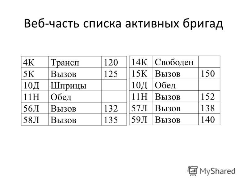 Веб-часть списка активных бригад 4КТрансп120 5КВызов125 10ДШприцы 11НОбед 56ЛВызов132 58ЛВызов135 14КСвободен 15КВызов150 10ДОбед 11НВызов152 57ЛВызов138 59ЛВызов140