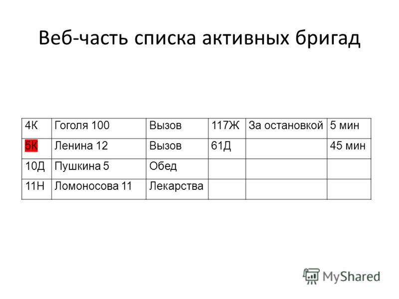 Веб-часть списка активных бригад 4КГоголя 100Вызов117ЖЗа остановкой5 мин 5КЛенина 12Вызов61Д45 мин 10ДПушкина 5Обед 11НЛомоносова 11Лекарства