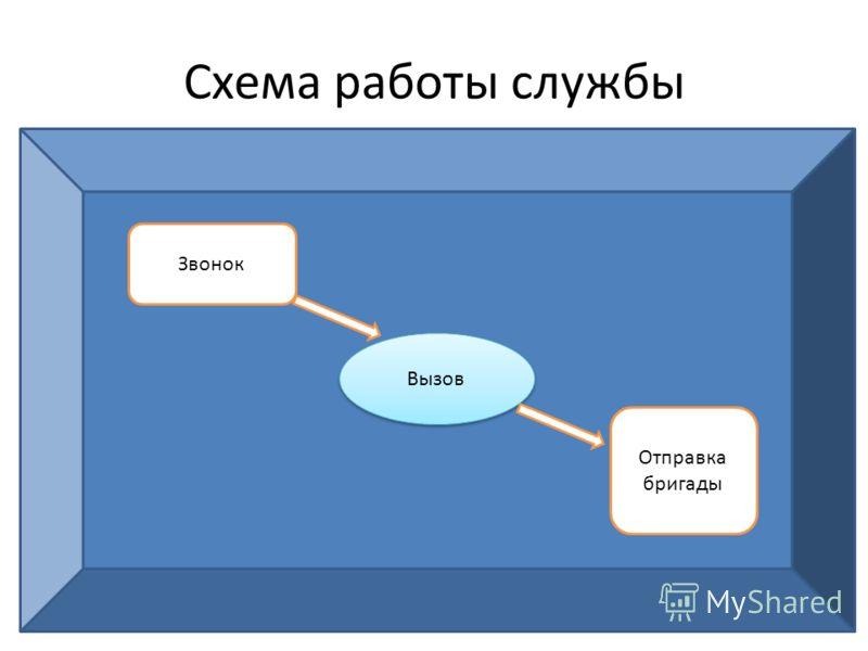 Вызов Схема работы службы Звонок Вызов Отправка бригады