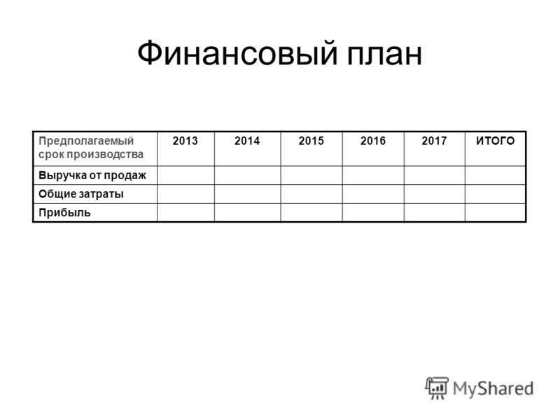 Финансовый план Предполагаемый срок производства 20132014201520162017ИТОГО Выручка от продаж Общие затраты Прибыль