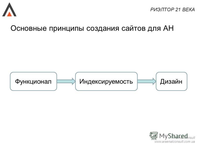 РИЭЛТОР 21 ВЕКА Arsenal Consult www.arsenalconsult.com.ua Основные принципы создания сайтов для АН ФункционалИндексируемостьДизайн