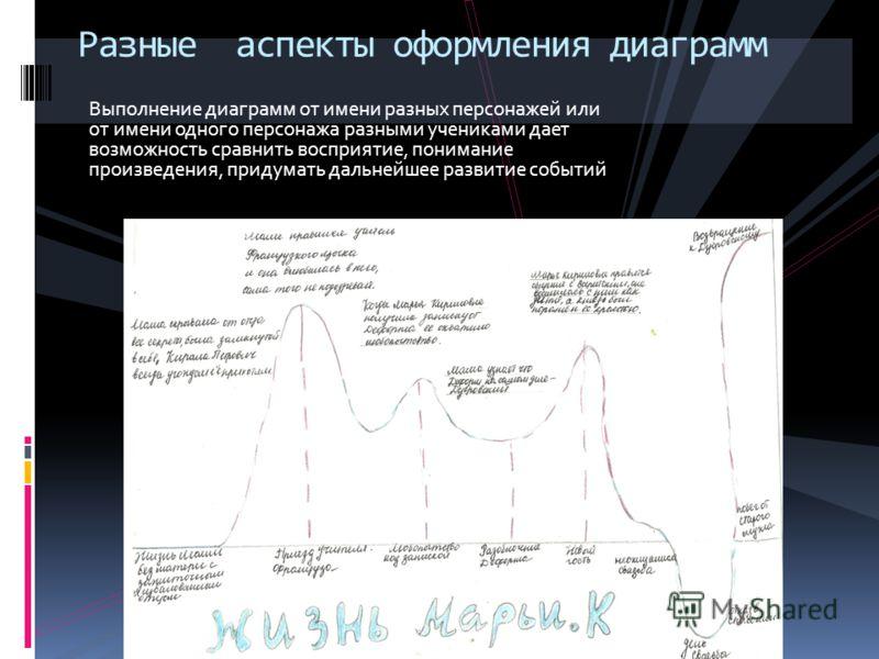 Выполнение диаграмм от имени разных персонажей или от имени одного персонажа разными учениками дает возможность сравнить восприятие, понимание произведения, придумать дальнейшее развитие событий Разные аспекты оформления диаграмм