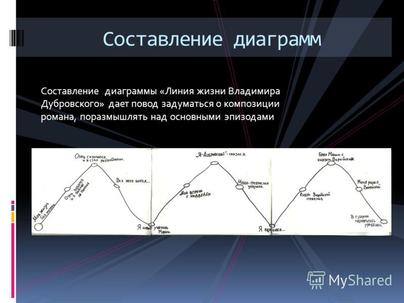 Составление диаграммы «Линия жизни Владимира Дубровского» дает повод задуматься о композиции романа, поразмышлять над основными эпизодами Составление диаграмм