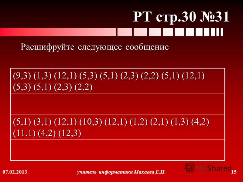 07.02.2013 учитель информатики Махаева Е. П. 15 РТ стр.30 31 Расшифруйте следующее сообщение (9,3) (1,3) (12,1) (5,3) (5,1) (2,3) (2,2) (5,1) (12,1) (5,3) (5,1) (2,3) (2,2) (5,1) (3,1) (12,1) (10,3) (12,1) (1,2) (2,1) (1,3) (4,2) (11,1) (4,2) (12,3)