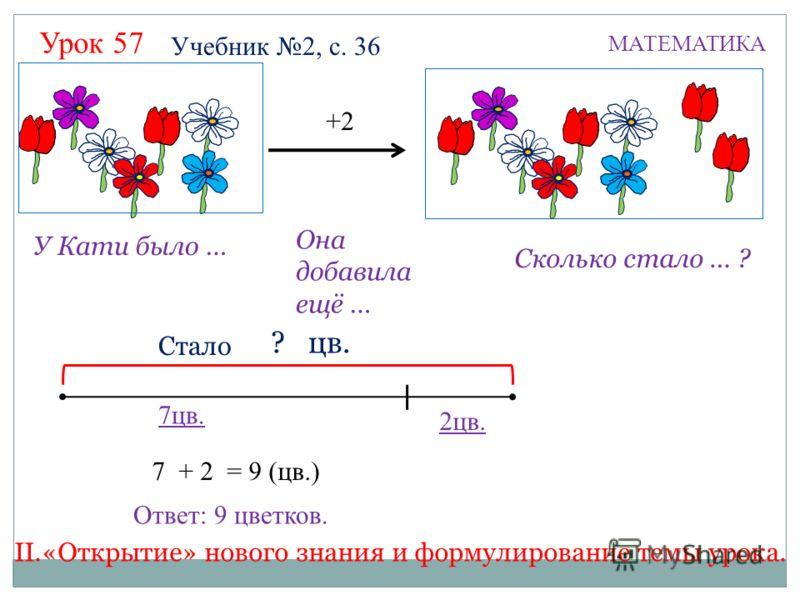 Урок 57 МАТЕМАТИКА 7 + 2 9 ? цв. 2цв. 7цв. +2 Учебник 2, с. 36 У Кати было … Она добавила ещё … Сколько стало … ? Стало = 9 (цв.) Ответ: 9 цветков. II.«Открытие» нового знания и формулирование темы урока.