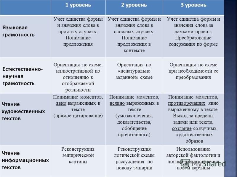 1 уровень2 уровень3 уровень Языковая грамотность Учет единства формы и значения слова в простых случаях. Понимание предложения Учет единства формы и значения слова в сложных случаях. Понимание предложения в контексте Учет единства формы и значения сл